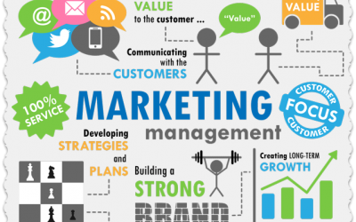 The Most Effective Marketing Strategy